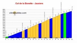 Profiel van de Col de la Bonette vanuit Jausiers
