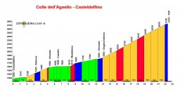 Profile Col Agnel vanuit Casteldelfino